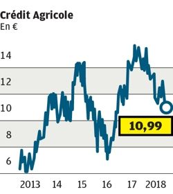 CREDIT AGRICOLE:  Article journal