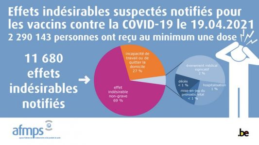 Vaccination contre le Covid-19:  plus de 11.500 notifications d'effets indésirables